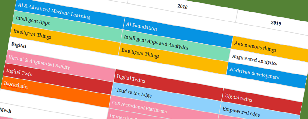 Gartner top 10 strategic technology trends comparison from 2017 to
